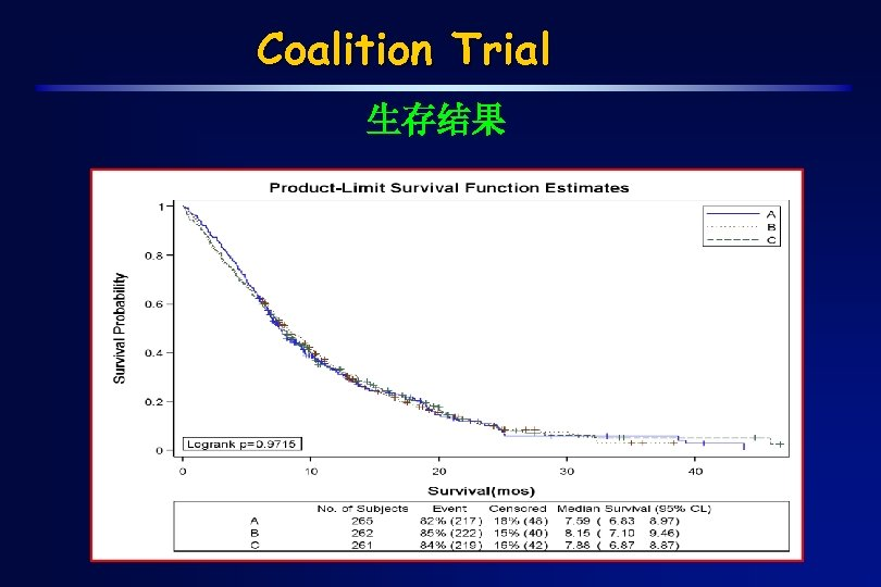 Coalition Trial 生存结果