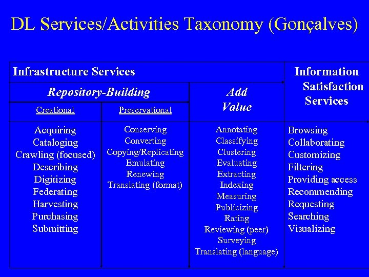 DL Services/Activities Taxonomy (Gonçalves) Infrastructure Services Repository-Building Creational Preservational Acquiring Cataloging Crawling (focused) Describing