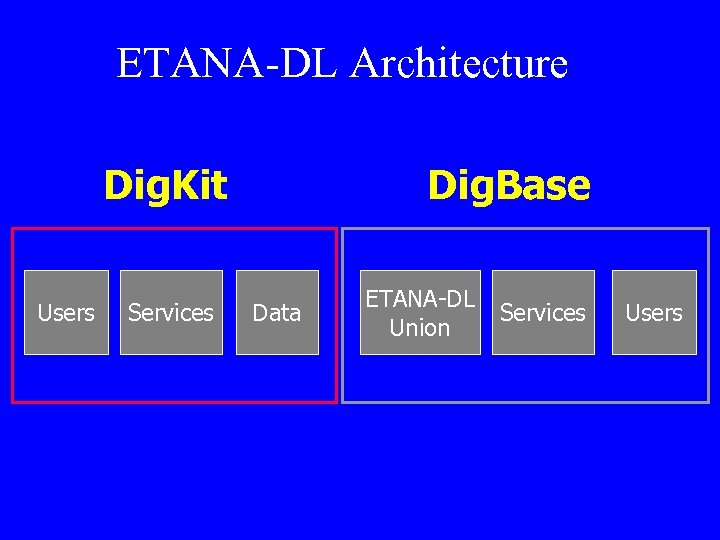 ETANA-DL Architecture Dig. Kit Users Services Dig. Base Data ETANA-DL Union Services Users