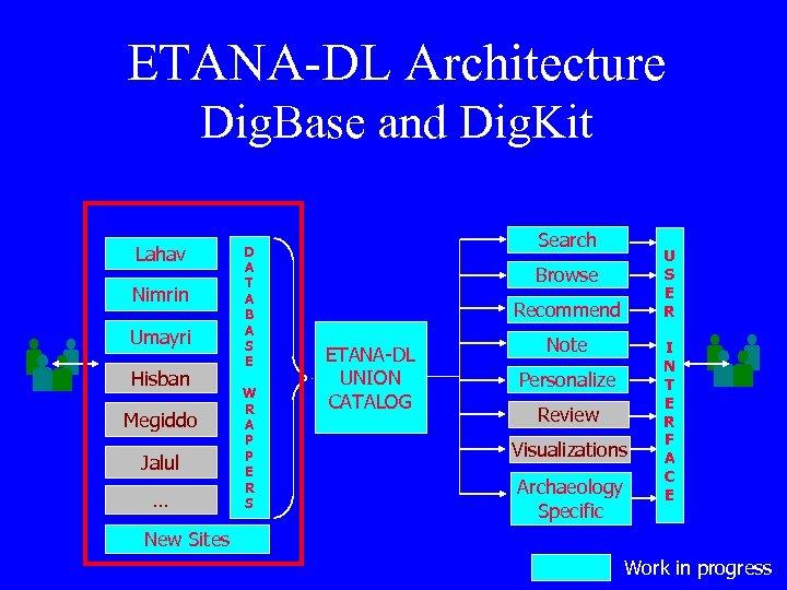 ETANA-DL Architecture Dig. Base and Dig. Kit Lahav Nimrin Umayri Hisban Megiddo Jalul …