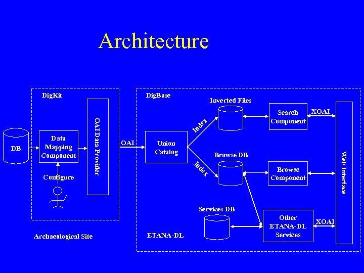 Architecture Dig. Base XOAI Search Component In de OAI Union Catalog x Web Interface