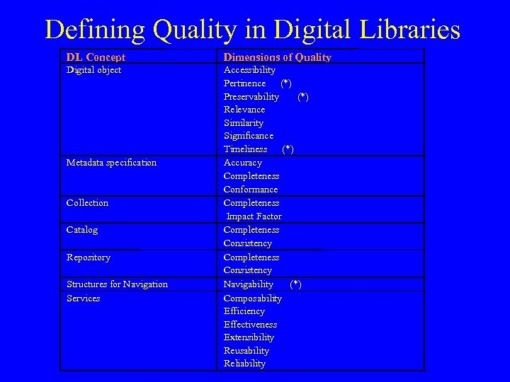 Defining Quality in Digital Libraries DL Concept Dimensions of Quality Digital object Metadata specification