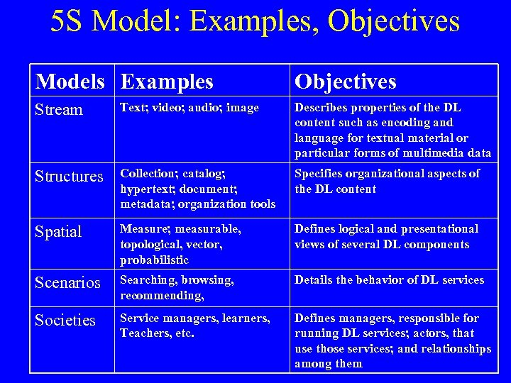 5 S Model: Examples, Objectives Models Examples Objectives Stream Text; video; audio; image Describes