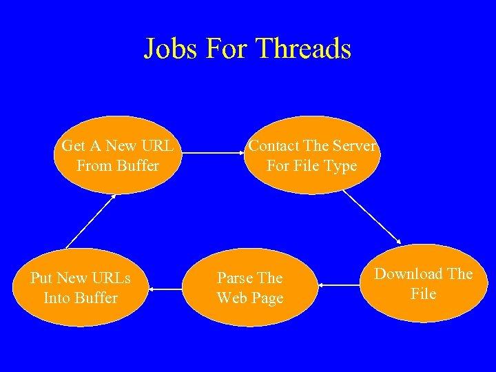 Jobs For Threads Get A New URL From Buffer Put New URLs Into Buffer