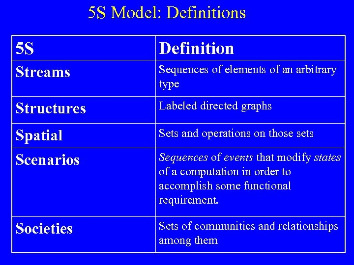 5 S Model: Definitions 5 S Definition Streams Sequences of elements of an arbitrary