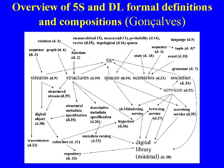 Overview of 5 S and DL formal definitions and compositions (Gonçalves)
