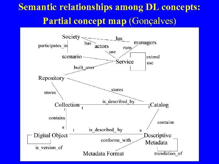 Semantic relationships among DL concepts: Partial concept map (Gonçalves)