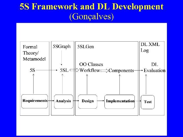 5 S Framework and DL Development (Gonçalves)