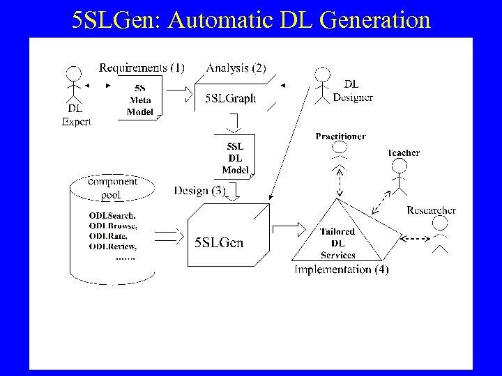 5 SLGen: Automatic DL Generation