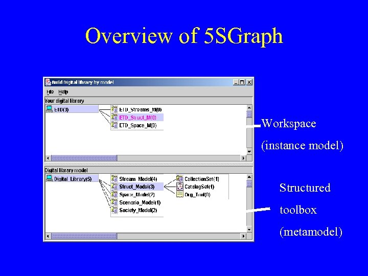 Overview of 5 SGraph Workspace (instance model) Structured toolbox (metamodel)