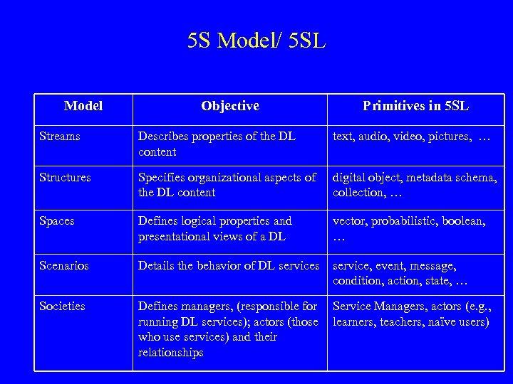 5 S Model/ 5 SL Model Objective Primitives in 5 SL Streams Describes properties