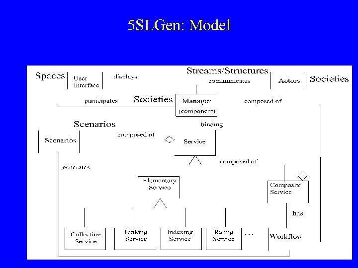 5 SLGen: Model
