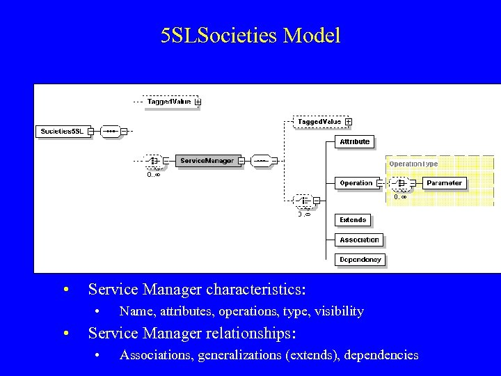5 SLSocieties Model • Service Manager characteristics: • • Name, attributes, operations, type, visibility