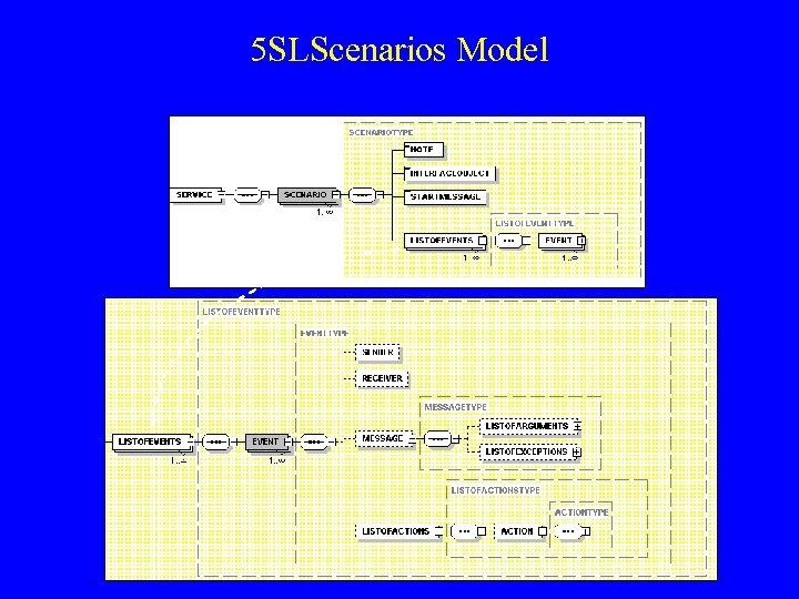 5 SLScenarios Model
