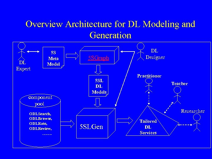 Overview Architecture for DL Modeling and Generation 5 S Meta Model DL Expert component