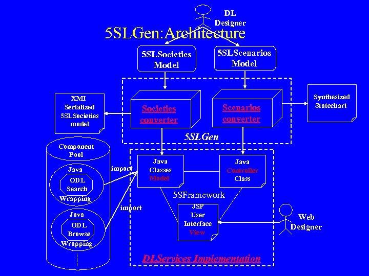 DL Designer 5 SLGen: Architecture 5 SLSocieties Model XMI Serialized 5 SLSocieties model ODL