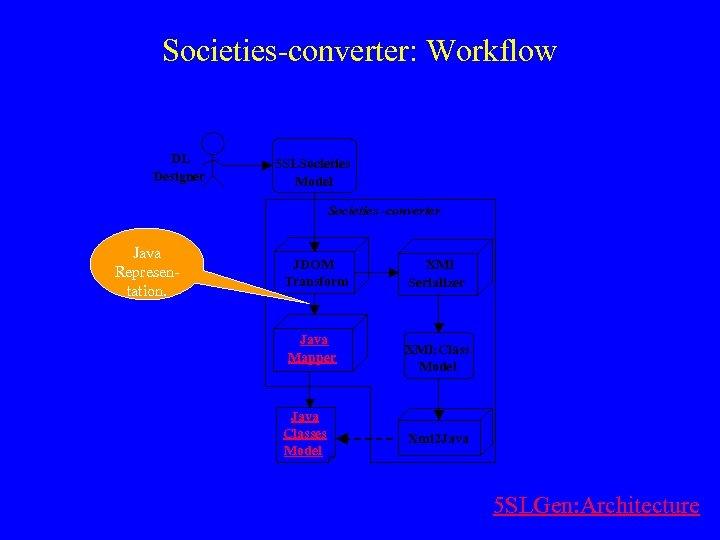 Societies-converter: Workflow DL Designer 5 SLSocieties Model Societies -converter Java Representation. JDOM Transform Java