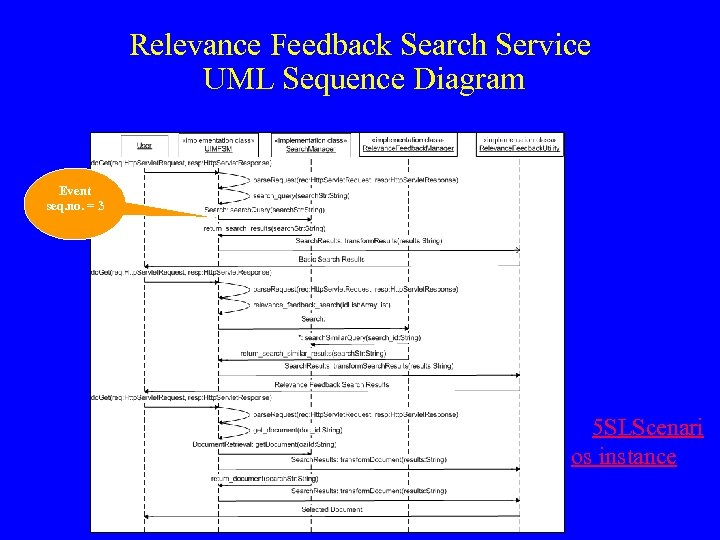 Relevance Feedback Search Service UML Sequence Diagram Event seq. no. = 3 5 SLScenari