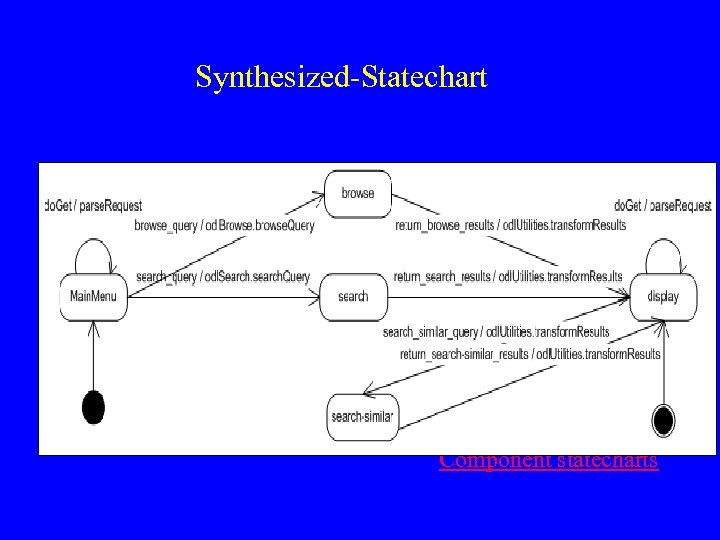 Synthesized-Statechart Component statecharts