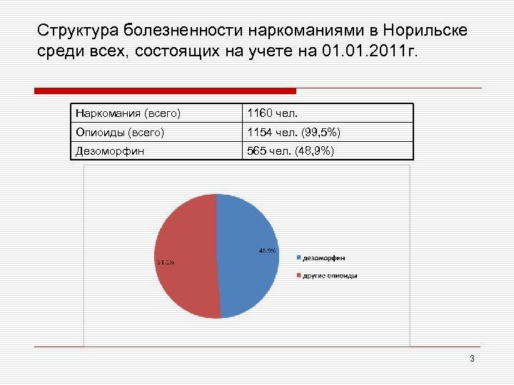 Структура болезненности наркоманиями в Норильске среди всех, состоящих на учете на 01. 2011 г.
