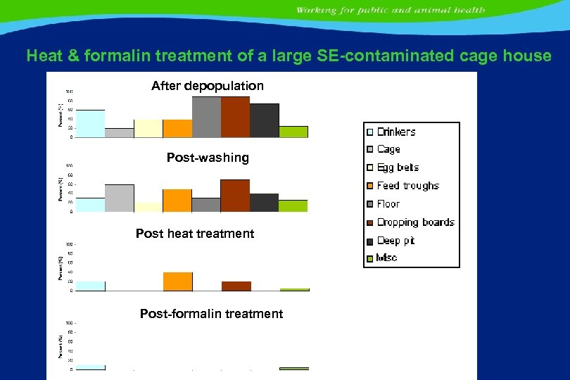 Heat & formalin treatment of a large SE-contaminated cage house After depopulation Post-washing Post