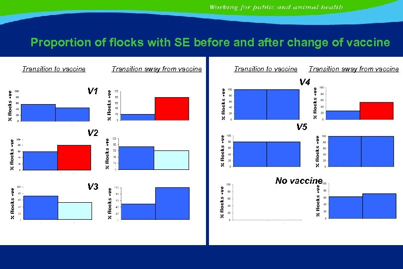 Proportion of flocks with SE before and after change of vaccine Transition to vaccine