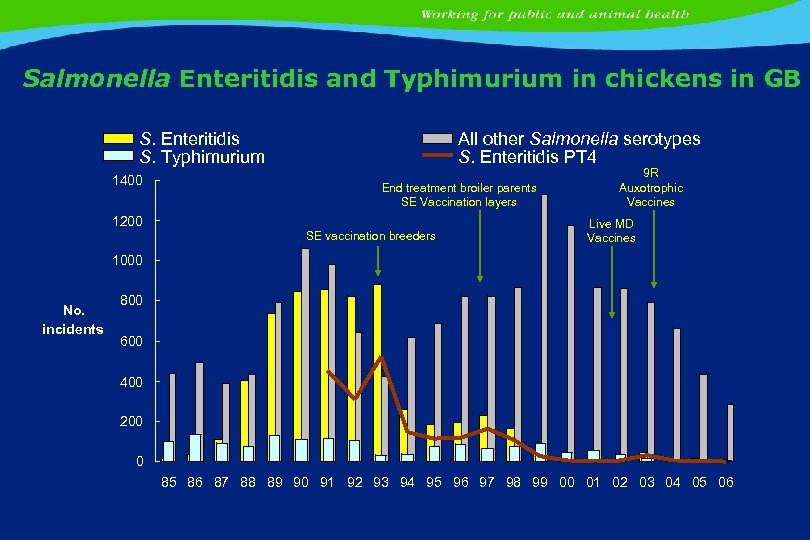 Salmonella Enteritidis and Typhimurium in chickens in GB S. Enteritidis S. Typhimurium 1400 All
