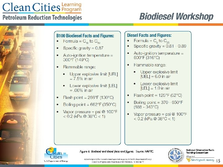 Figure 6: Biodiesel and diesel facts and figures. Source: NAFTC. 15