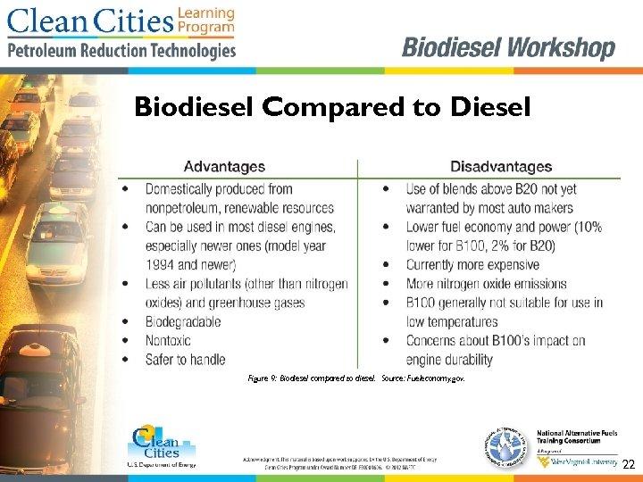 Biodiesel Compared to Diesel Figure 9: Biodiesel compared to diesel. Source: Fueleconomy. gov. 22