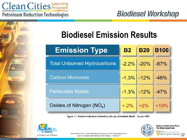 Figure 11: Emission reductions achieved by the use of biodiesel blends. Source: NBB. 27