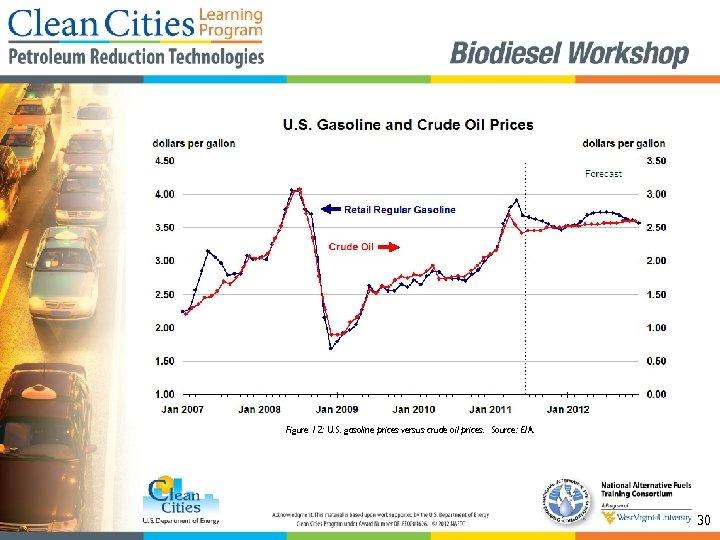 Figure 12: U. S. gasoline prices versus crude oil prices. Source: EIA. 30