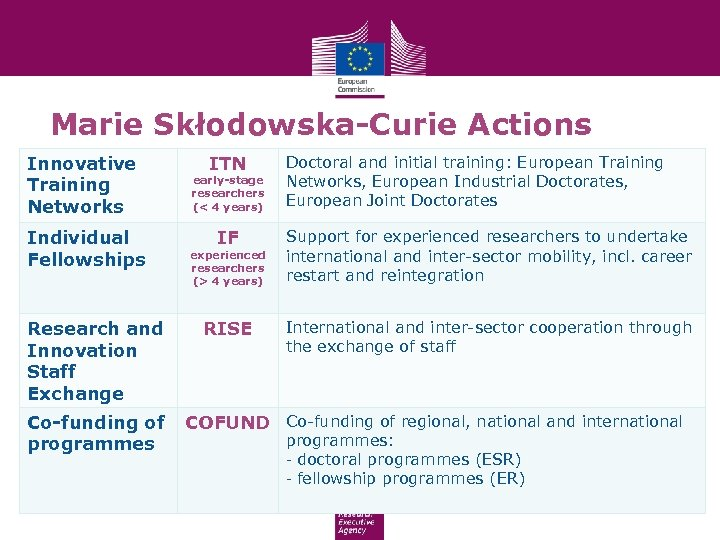 Marie Skłodowska-Curie Actions Innovative Training Networks Individual Fellowships Research and Innovation Staff Exchange Co-funding