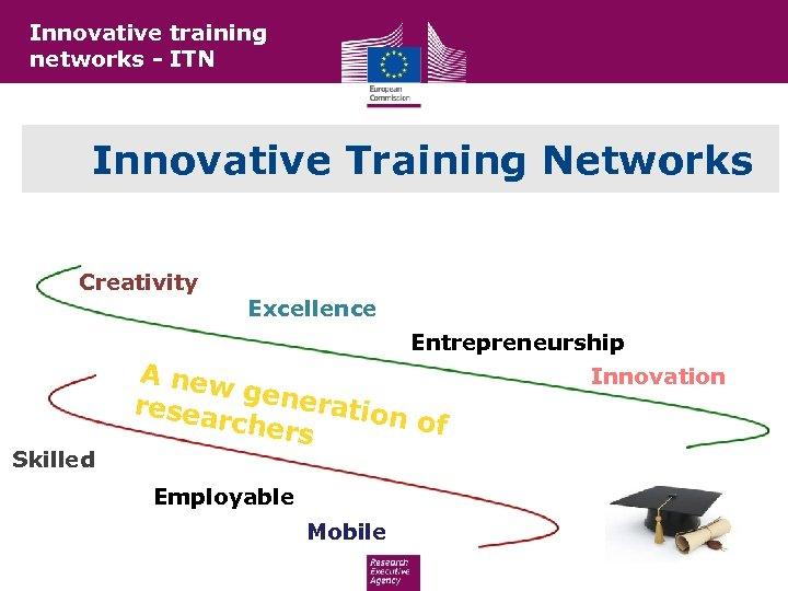 Innovative training networks - ITN Innovative Training Networks Creativity Excellence Entrepreneurship Skilled A new