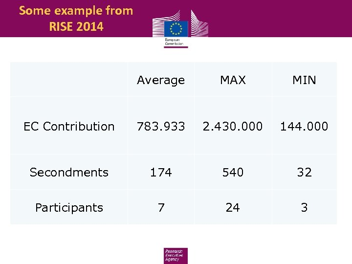 Some example from RISE 2014 Average MAX MIN EC Contribution 783. 933 2. 430.