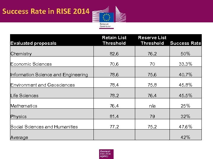 Success Rate in RISE 2014 Evaluated proposals Retain List Threshold Reserve List Threshold Success