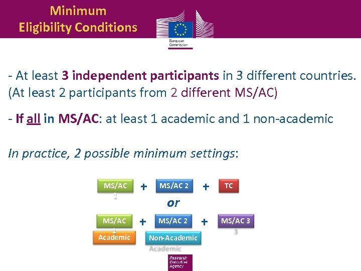 Minimum Eligibility Conditions - At least 3 independent participants in 3 different countries. (At