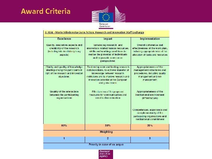 Award Criteria