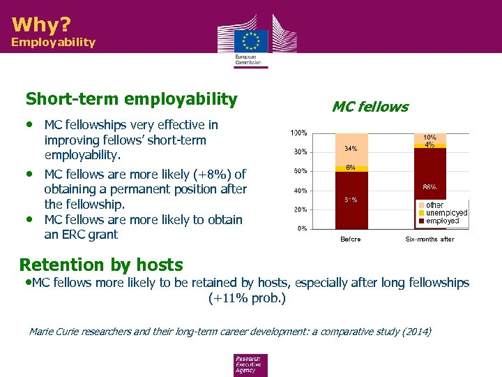 Why? Employability Short-term employability • MC fellowships very effective in MC fellows improving fellows'