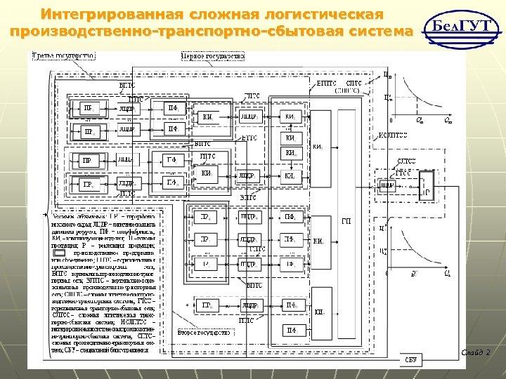 Интегрированная сложная логистическая производственно-транспортно-сбытовая система Слайд 2