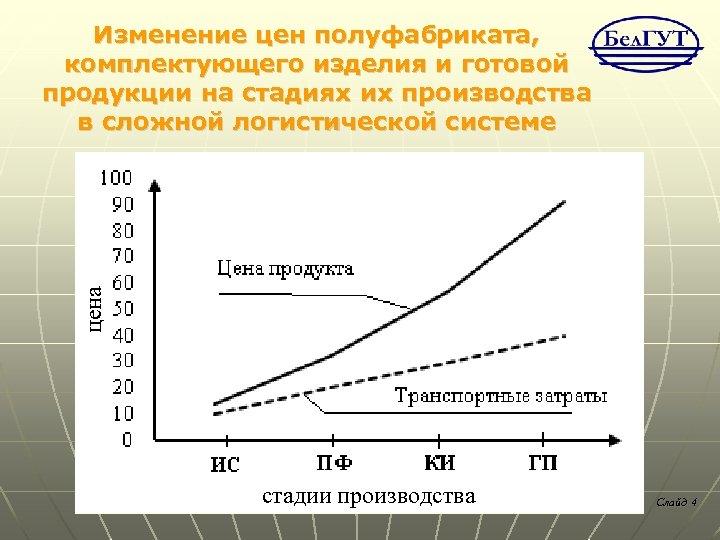 цена Изменение цен полуфабриката, комплектующего изделия и готовой продукции на стадиях их производства в