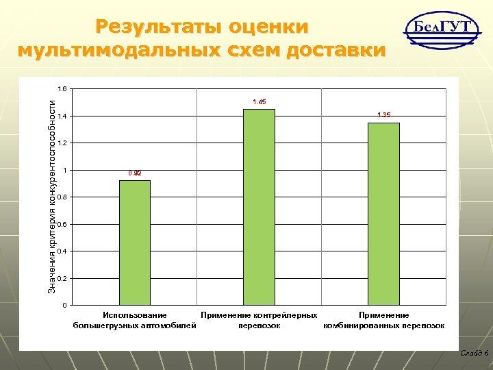 Результаты оценки мультимодальных схем доставки Значения критерия конкурентоспособности 1. 6 1. 45 1. 35
