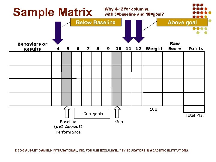 Sample Matrix Why 4 -12 for columns, with 5=baseline and 10=goal? Below Baseline Behaviors