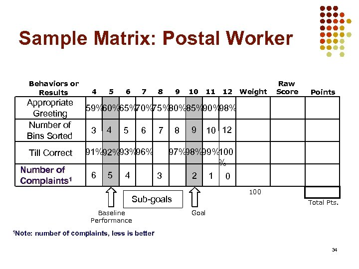 Sample Matrix: Postal Worker Behaviors or Results Appropriate Greeting Number of Bins Sorted Till