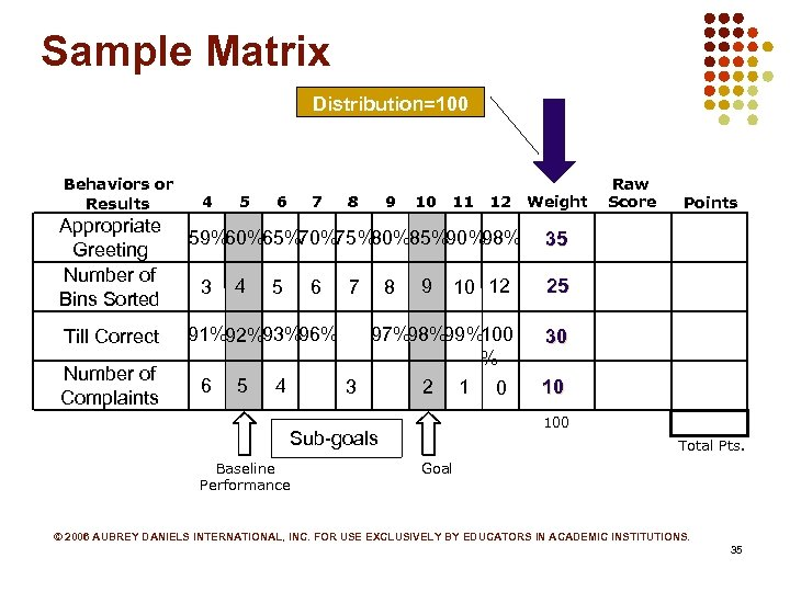 Sample Matrix Distribution=100 Behaviors or Results Appropriate Greeting Number of Bins Sorted Till Correct