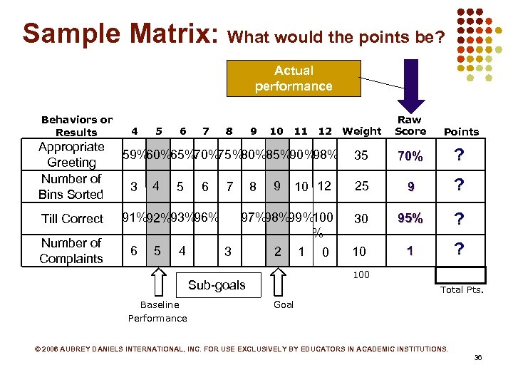 Sample Matrix: What would the points be? Actual performance Behaviors or Results Appropriate Greeting