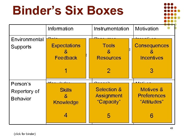 Binder's Six Boxes Gilbert's BEM (NFE) Information Environmental Data l. Relevant & frequent Expectations