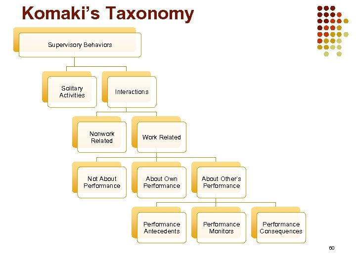 Komaki's Taxonomy Supervisory Behaviors Solitary Activities Interactions Nonwork Related Work Related Not About Performance