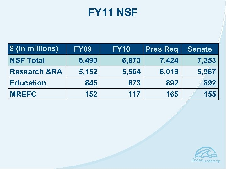 FY 11 NSF $ (in millions) NSF Total Research &RA Education MREFC FY 09
