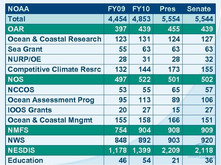 NOAA FY 09 FY 10 Total 4, 454 4, 853 OAR 397 439 Ocean