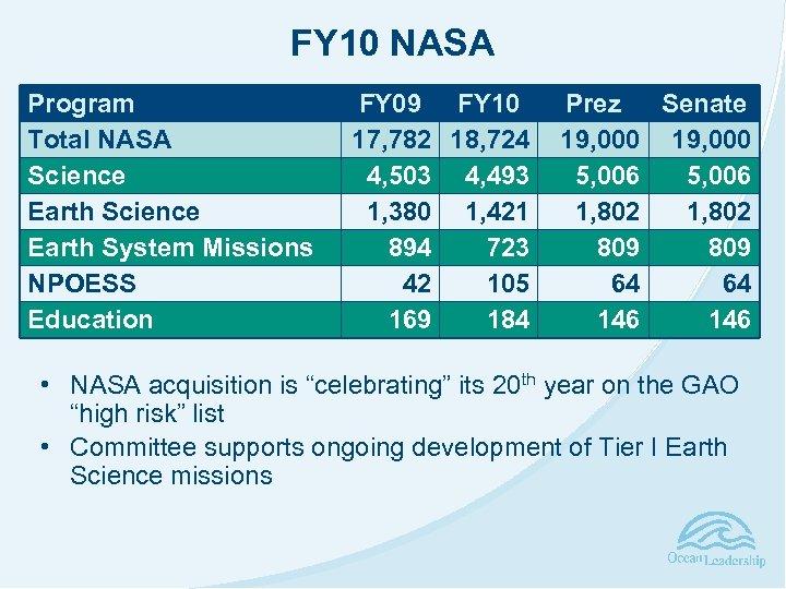 FY 10 NASA Program Total NASA Science Earth System Missions NPOESS Education FY 09